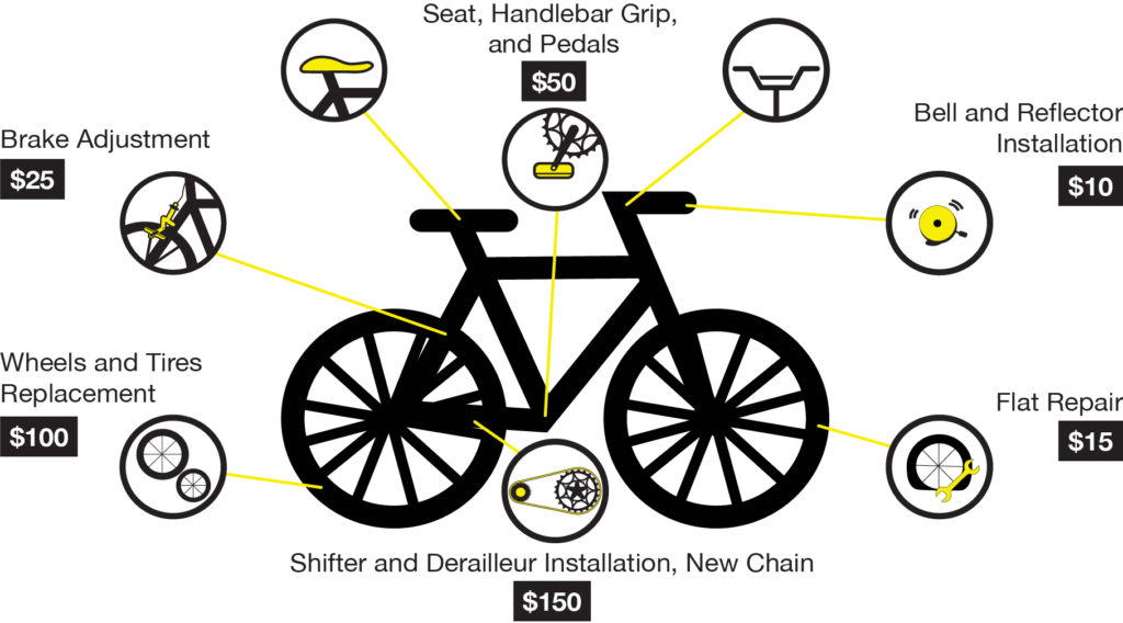 Cycle Salvation's cost breakdown of refurbishing a bike.  $10 bell and reflector installation $15 flat repair $25 brake adjustment $50 seat, handlebar grip and pedals $100 wheels and tires replacement $150 shifter and derailleur installation, new chain